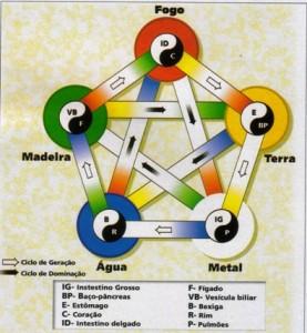 Os Cinco Elementos do Taoísmo