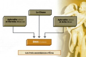 Genealogia tríplice de Eros.0.32