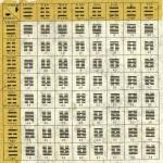 Os 64 hexagramas do I Ching: um para cada casa do tabuleiro de Xadrez