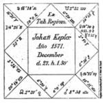 Mapa astrológico de Kepler, domificado por ele mesmo